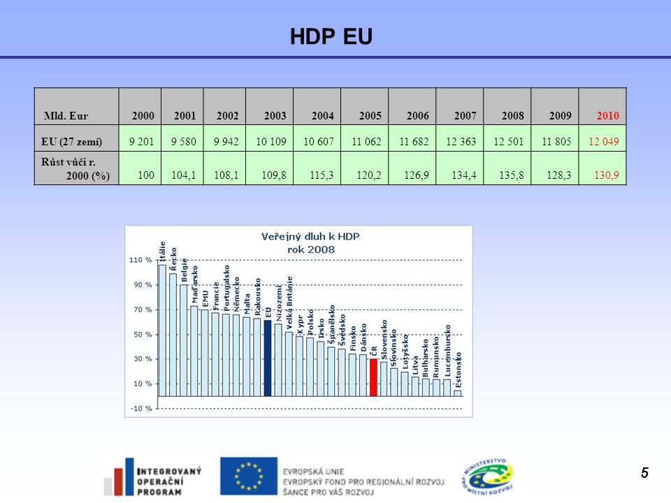 6 Veřejný dluh k HDP - vývoj 200020012002200320042005200620072008 EU61,9%61,0%60,3%61,8%62,2%62,7%61,3%58,7%61,5% EMU68,7%68,4%68,2%69,3%69,7%70,4%68,6%66,2%69,6% Belgie107,8%106,5%103,5%98,7%94,4%92,1%88,1%84,2%89,8% Bulharsko74,3%67,3%53,6%45,9%37,9%29,2%22,7%18,2%14,1% ČR18,5%25,1%28,5%30,1%30,4%29,7%29,4%29,0%30,0% Dánsko51,5%48,7%48,3%45,8%43,8%37,1%31,3%26,8%33,5% Německo59,7%58,8%60,3%63,8%65,6%68,0%67,6%65,0%65,9% Estonsko5,2%4,8%5,7%5,6%5,0%4,6%4,5%3,8%4,6% Irsko37,8%35,5%32,2%31,1%29,7%27,6%25,0%25,1%44,1% Řecko103,4%103,7%101,7%98,0%98,6%100,0%97,1%95,6%99,2% Španělsko59,3%55,5%52,5%48,7%46,2%43,0%39,6%36,1%39,7% Francie57,3%56,9%58,8%62,9%64,9%66,4%63,7%63,8%67,4% Itálie109,2%108,8%105,7%104,4%103,8%105,8%106,5%103,5%105,8% Kypr58,8%60,7%64,7%68,9%70,2%69,1%64,6%58,3%48,4% Lotyšsko12,3%14,0%13,5%14,6%14,9%12,4%10,7%9,0%19,5% Litva23,7%23,1%22,3%21,1%19,4%18,4%18,0%16,9%15,6% Lucembursko6,2%6,3% 6,1%6,3%6,1%6,6% 13,5% Maďarsko54,2%52,1%55,8%58,1%59,4%61,8%65,6%65,9%72,9% Malta55,9%62,1%60,1%69,3%72,1%70,2%63,6%62,0%63,8%