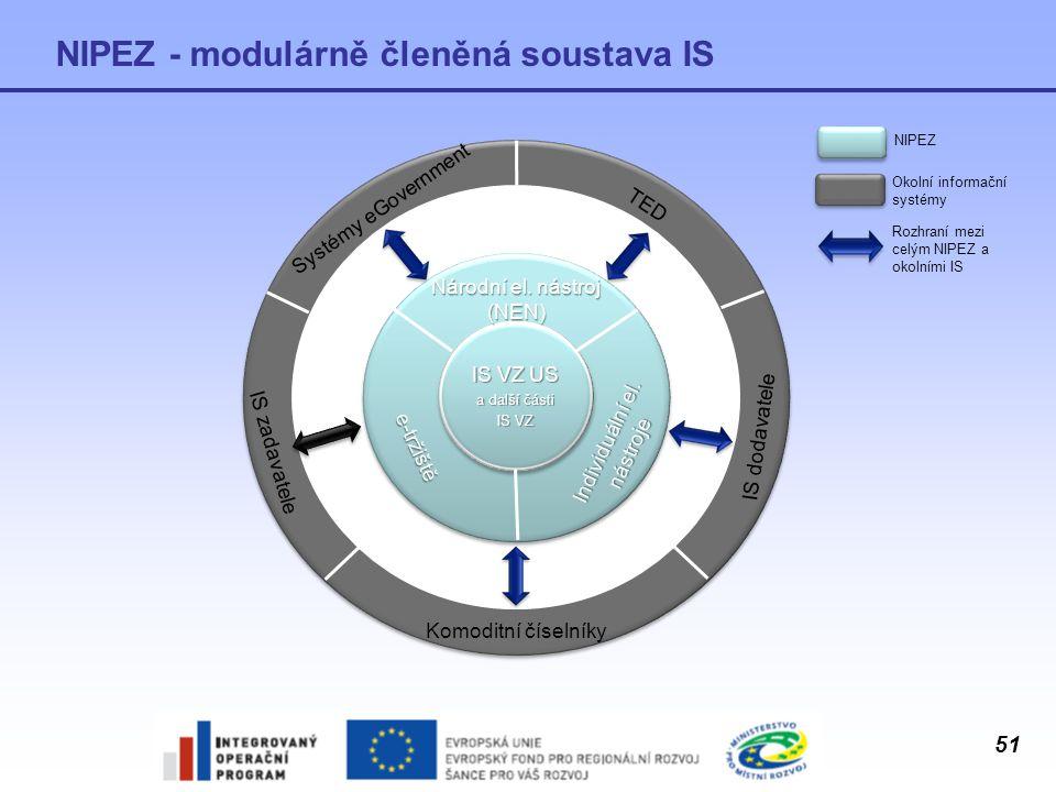 51 NIPEZ - modulárně členěná soustava IS Systémy eGovernment TED IS zadavatele IS dodavatele Komoditní číselníky IS VZ US a další části IS VZ Národní