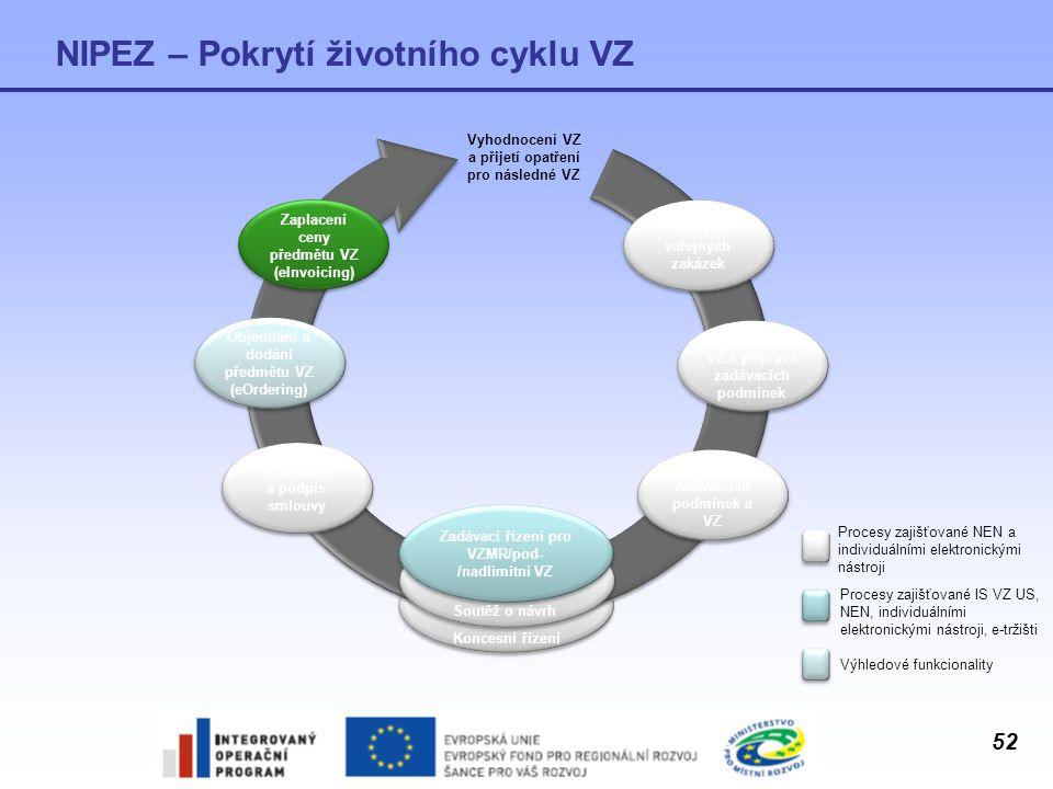 52 NIPEZ – Pokrytí životního cyklu VZ Procesy zajišťované NEN a individuálními elektronickými nástroji Procesy zajišťované IS VZ US, NEN, individuální