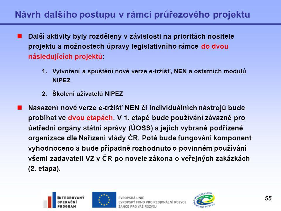 55 Návrh dalšího postupu v rámci průřezového projektu Další aktivity byly rozděleny v závislosti na prioritách nositele projektu a možnostech úpravy l