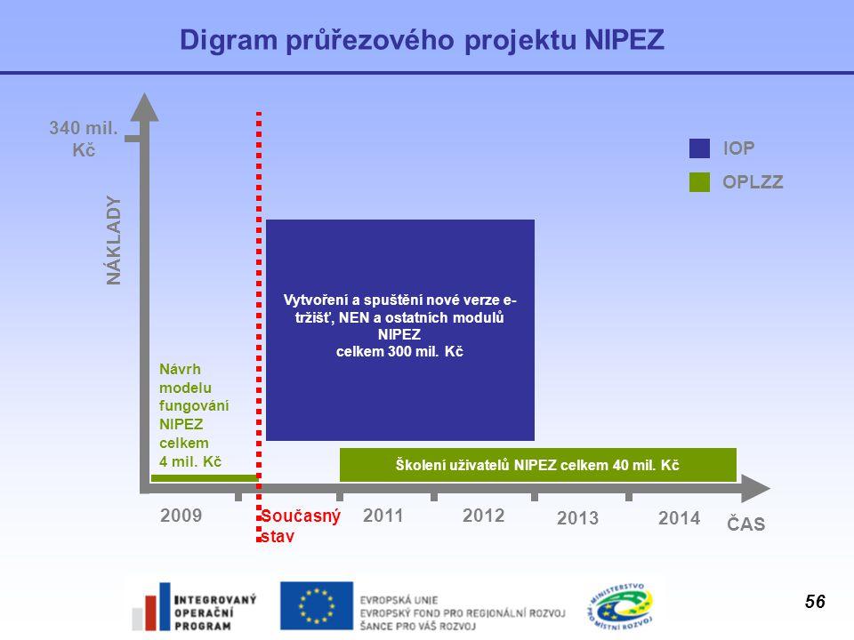 56 Digram průřezového projektu NIPEZ ČAS NÁKLADY Současný stav 200920112012 20132014 Školení uživatelů NIPEZ celkem 40 mil. Kč Návrh modelu fungování