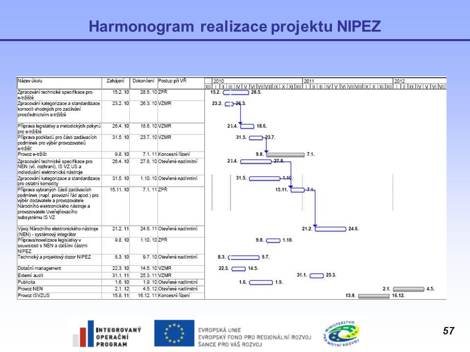 57 Harmonogram realizace projektu NIPEZ