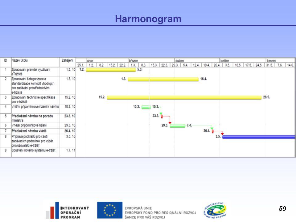 59 Harmonogram