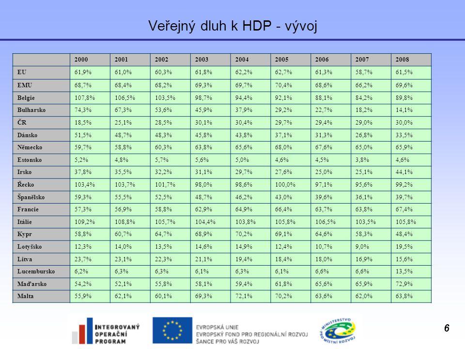 6 Veřejný dluh k HDP - vývoj 200020012002200320042005200620072008 EU61,9%61,0%60,3%61,8%62,2%62,7%61,3%58,7%61,5% EMU68,7%68,4%68,2%69,3%69,7%70,4%68,