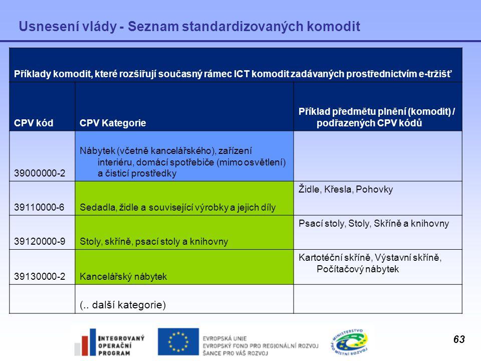 63 Usnesení vlády - Seznam standardizovaných komodit Příklady komodit, které rozšiřují současný rámec ICT komodit zadávaných prostřednictvím e-tržišť