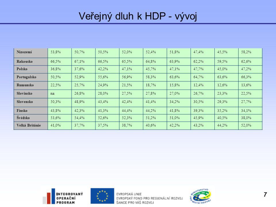 7 Veřejný dluh k HDP - vývoj Nizozemí53,8%50,7%50,5%52,0%52,4%51,8%47,4%45,5%58,2% Rakousko66,5%67,1%66,5%65,5%64,8%63,9%62,2%59,5%62,6% Polsko36,8%37