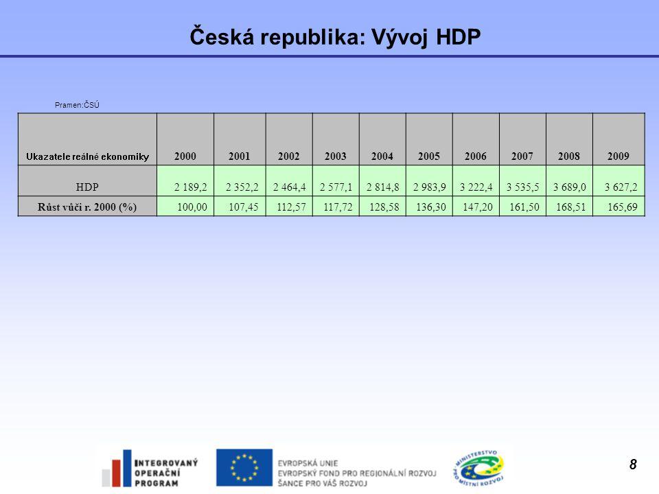 8 Česká republika: Vývoj HDP Pramen:ČSÚ Ukazatele reálné ekonomiky 2000200120022003200420052006200720082009 HDP2 189,22 352,22 464,42 577,12 814,82 98
