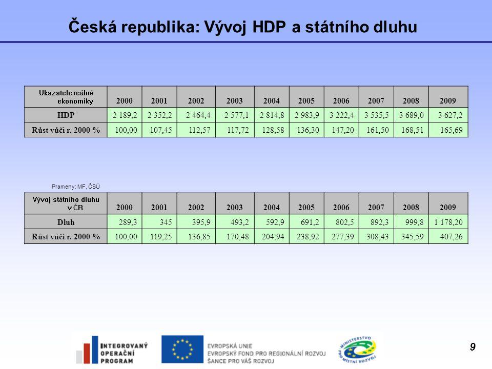 9 Česká republika: Vývoj HDP a státního dluhu Ukazatele reálné ekonomiky 2000200120022003200420052006200720082009 HDP2 189,22 352,22 464,42 577,12 814