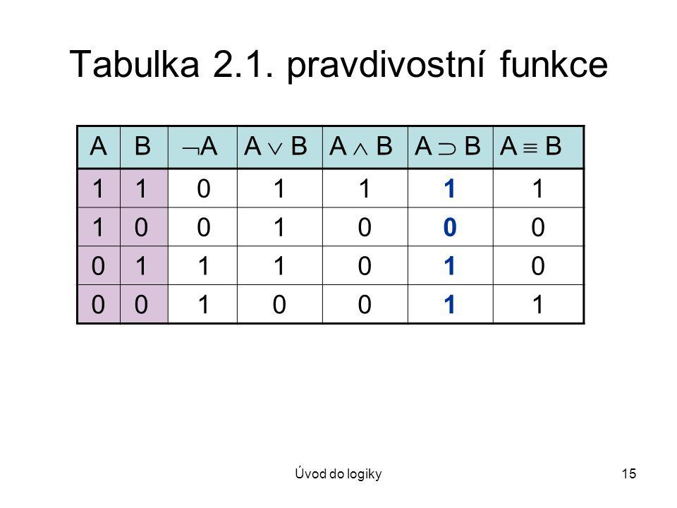 Úvod do logiky15 Tabulka 2.1. pravdivostní funkce A B A AA  BA  BA  BA  B 1 1 01111 1 0 01000 0 1 11010 0 0 10011