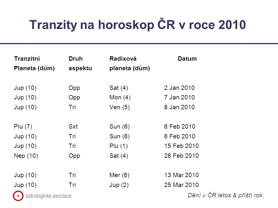 Tranzity na horoskop ČR v roce 2010 Tranzitní Druh RadixováDatum Planeta (dům)aspektuplaneta (dům) Jup (10)OppSat (4)2 Jan 2010 Jup (10)OppMon (4)7 Jan 2010 Jup (10)TriVen (5)8 Jan 2010 Plu (7)SxtSun (6)6 Feb 2010 Jup (10)TriSun (6)6 Feb 2010 Jup (10)TriPlu (1)15 Feb 2010 Nep (10)OppSat (4)28 Feb 2010 Jup (10)TriMer (6)13 Mar 2010 Jup (10)TriJup (2)25 Mar 2010 Dění v ČR letos & příští rok