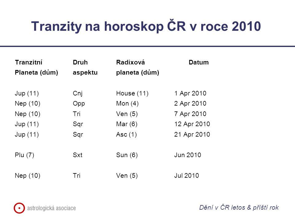Tranzity na horoskop ČR v roce 2010 Tranzitní Druh RadixováDatum Planeta (dům)aspektuplaneta (dům) Jup (11)CnjHouse (11)1 Apr 2010 Nep (10)OppMon (4)2 Apr 2010 Nep (10)TriVen (5)7 Apr 2010 Jup (11)SqrMar (6)12 Apr 2010 Jup (11)SqrAsc (1)21 Apr 2010 Plu (7)SxtSun (6)Jun 2010 Nep (10)TriVen (5)Jul 2010 Dění v ČR letos & příští rok