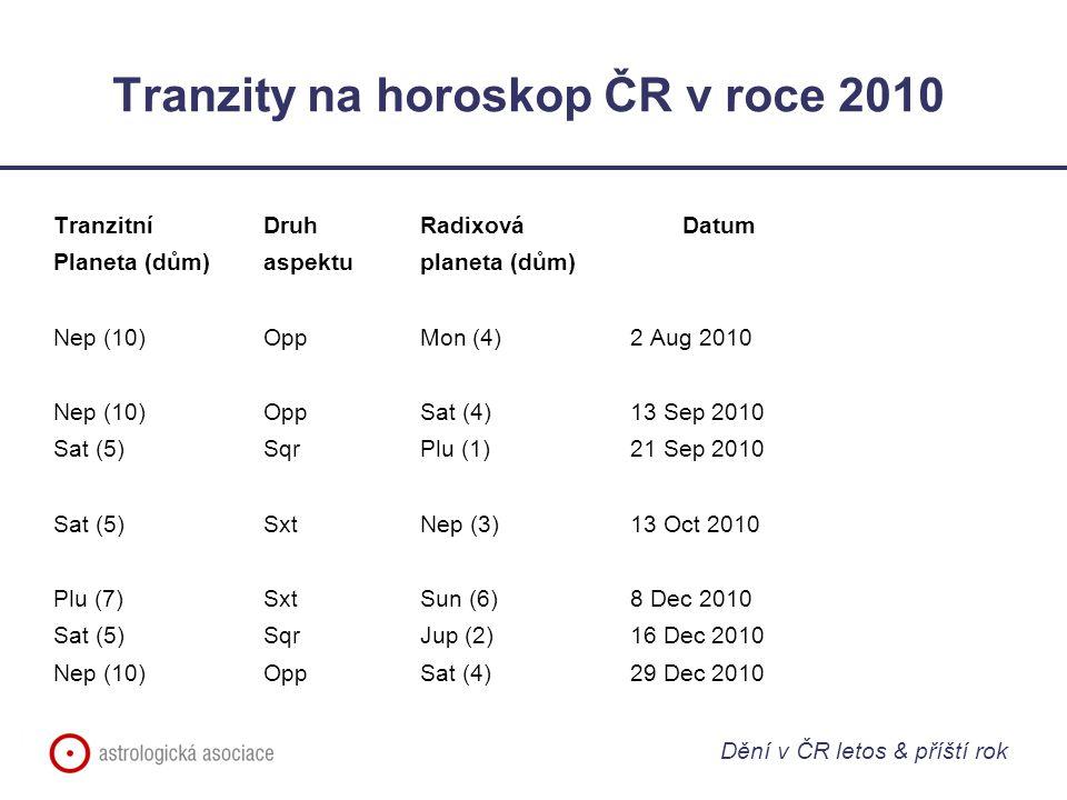 Tranzity na horoskop ČR v roce 2010 Tranzitní Druh RadixováDatum Planeta (dům)aspektuplaneta (dům) Nep (10)OppMon (4)2 Aug 2010 Nep (10)OppSat (4)13 Sep 2010 Sat (5)SqrPlu (1)21 Sep 2010 Sat (5)SxtNep (3)13 Oct 2010 Plu (7)SxtSun (6)8 Dec 2010 Sat (5)SqrJup (2)16 Dec 2010 Nep (10)OppSat (4)29 Dec 2010 Dění v ČR letos & příští rok