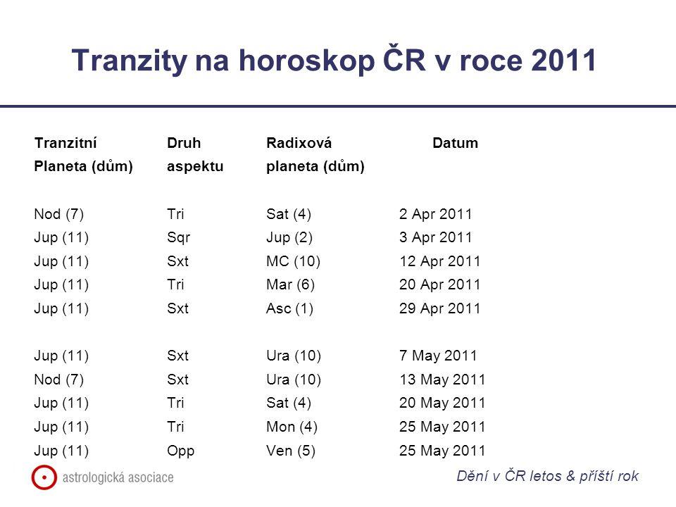 Tranzity na horoskop ČR v roce 2011 Tranzitní Druh RadixováDatum Planeta (dům)aspektuplaneta (dům) Nod (7)TriSat (4)2 Apr 2011 Jup (11)SqrJup (2)3 Apr 2011 Jup (11)SxtMC (10)12 Apr 2011 Jup (11)TriMar (6)20 Apr 2011 Jup (11)SxtAsc (1)29 Apr 2011 Jup (11)SxtUra (10)7 May 2011 Nod (7)SxtUra (10)13 May 2011 Jup (11)TriSat (4)20 May 2011 Jup (11)TriMon (4)25 May 2011 Jup (11)OppVen (5)25 May 2011 Dění v ČR letos & příští rok