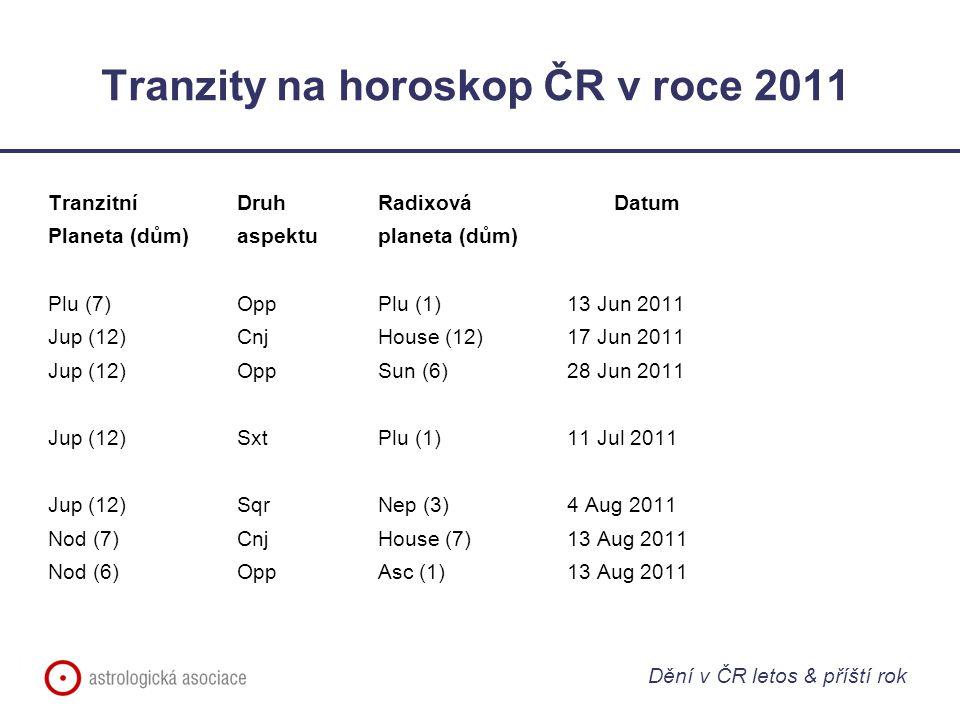 Tranzity na horoskop ČR v roce 2011 Tranzitní Druh RadixováDatum Planeta (dům)aspektuplaneta (dům) Plu (7)OppPlu (1)13 Jun 2011 Jup (12)CnjHouse (12)17 Jun 2011 Jup (12)OppSun (6)28 Jun 2011 Jup (12)SxtPlu (1)11 Jul 2011 Jup (12)SqrNep (3)4 Aug 2011 Nod (7)CnjHouse (7)13 Aug 2011 Nod (6)OppAsc (1)13 Aug 2011 Dění v ČR letos & příští rok