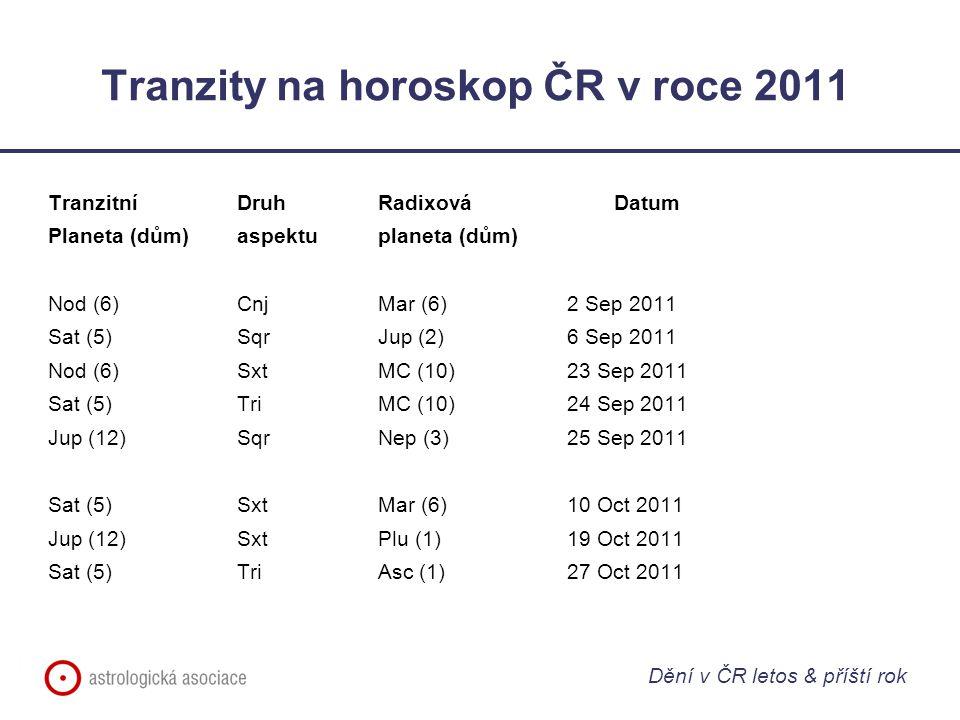 Tranzity na horoskop ČR v roce 2011 Tranzitní Druh RadixováDatum Planeta (dům)aspektuplaneta (dům) Nod (6)CnjMar (6)2 Sep 2011 Sat (5)SqrJup (2)6 Sep 2011 Nod (6)SxtMC (10)23 Sep 2011 Sat (5)TriMC (10)24 Sep 2011 Jup (12)SqrNep (3)25 Sep 2011 Sat (5)SxtMar (6)10 Oct 2011 Jup (12)SxtPlu (1)19 Oct 2011 Sat (5)TriAsc (1)27 Oct 2011 Dění v ČR letos & příští rok