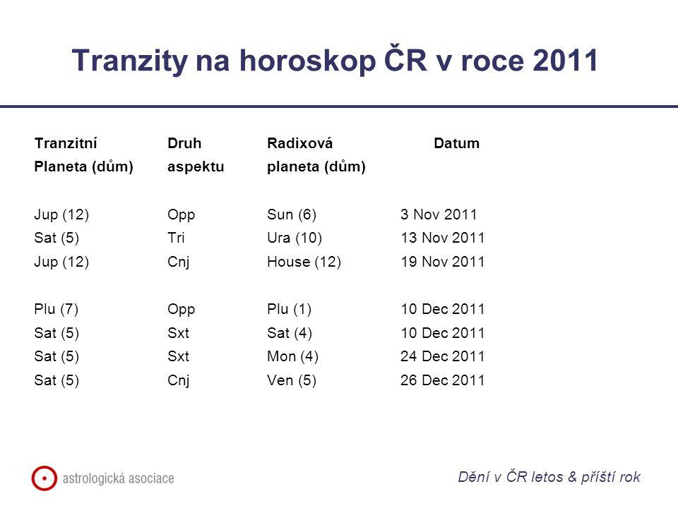 Tranzity na horoskop ČR v roce 2011 Tranzitní Druh RadixováDatum Planeta (dům)aspektuplaneta (dům) Jup (12)OppSun (6)3 Nov 2011 Sat (5)TriUra (10)13 N