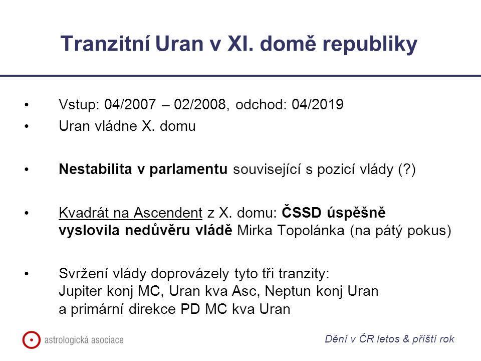 Tranzitní Uran v XI. domě republiky Vstup: 04/2007 – 02/2008, odchod: 04/2019 Uran vládne X. domu Nestabilita v parlamentu související s pozicí vlády