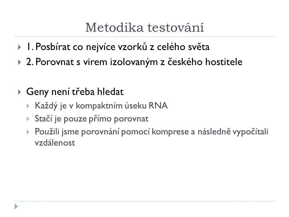 Metodika testování  1. Posbírat co nejvíce vzorků z celého světa  2. Porovnat s virem izolovaným z českého hostitele  Geny není třeba hledat  Každ