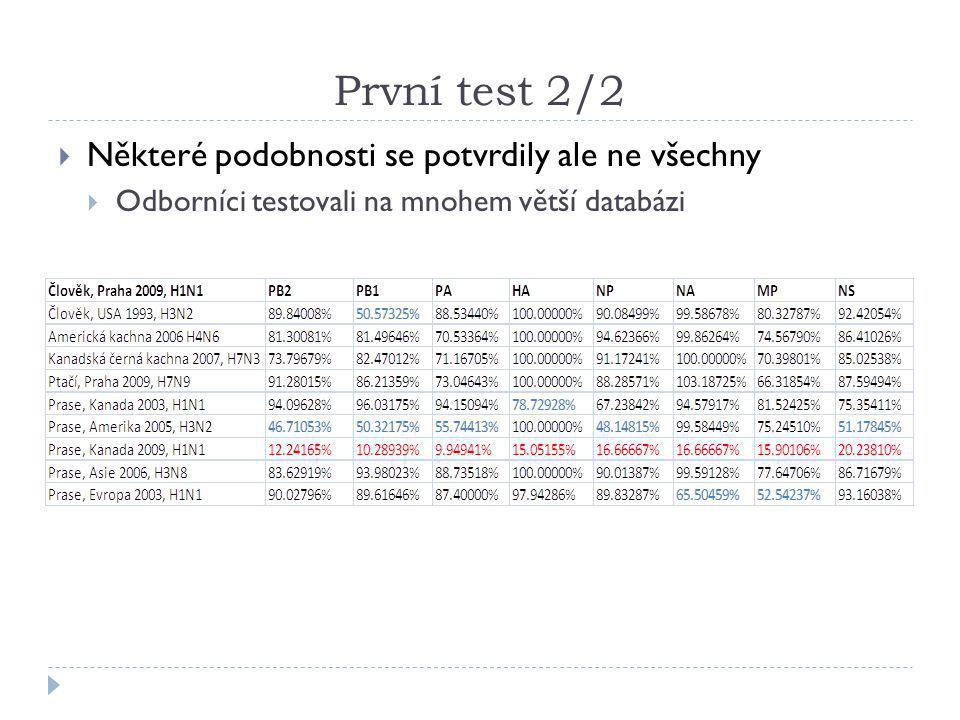První test 2/2  Některé podobnosti se potvrdily ale ne všechny  Odborníci testovali na mnohem větší databázi