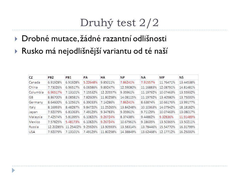 Druhý test 2/2  Drobné mutace, žádné razantní odlišnosti  Rusko má nejodlišnější variantu od té naší