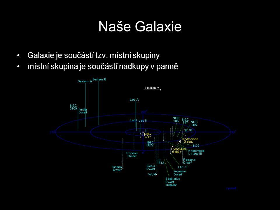 Naše Galaxie Galaxie je součástí tzv. místní skupiny místní skupina je součástí nadkupy v panně