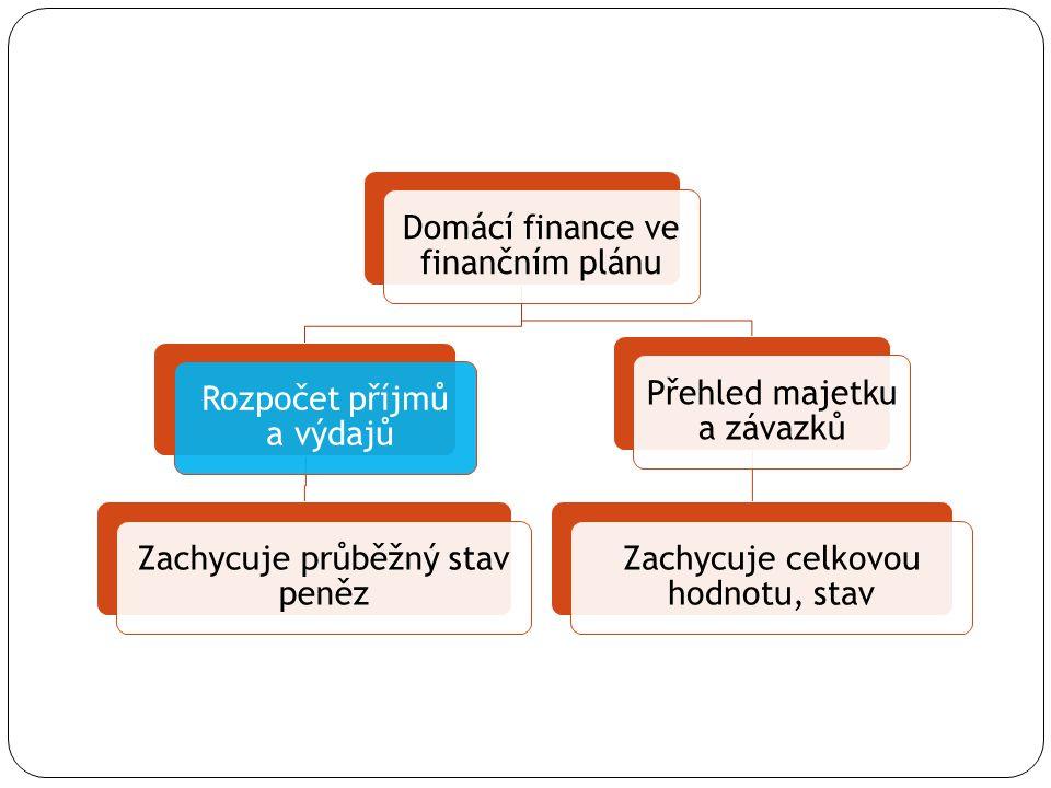 Rozpočet domácnosti Úkol: Přepracujte sestavený rozpočet Vaší domácnosti, výdaje a příjmy uspořádejte podle druhů.