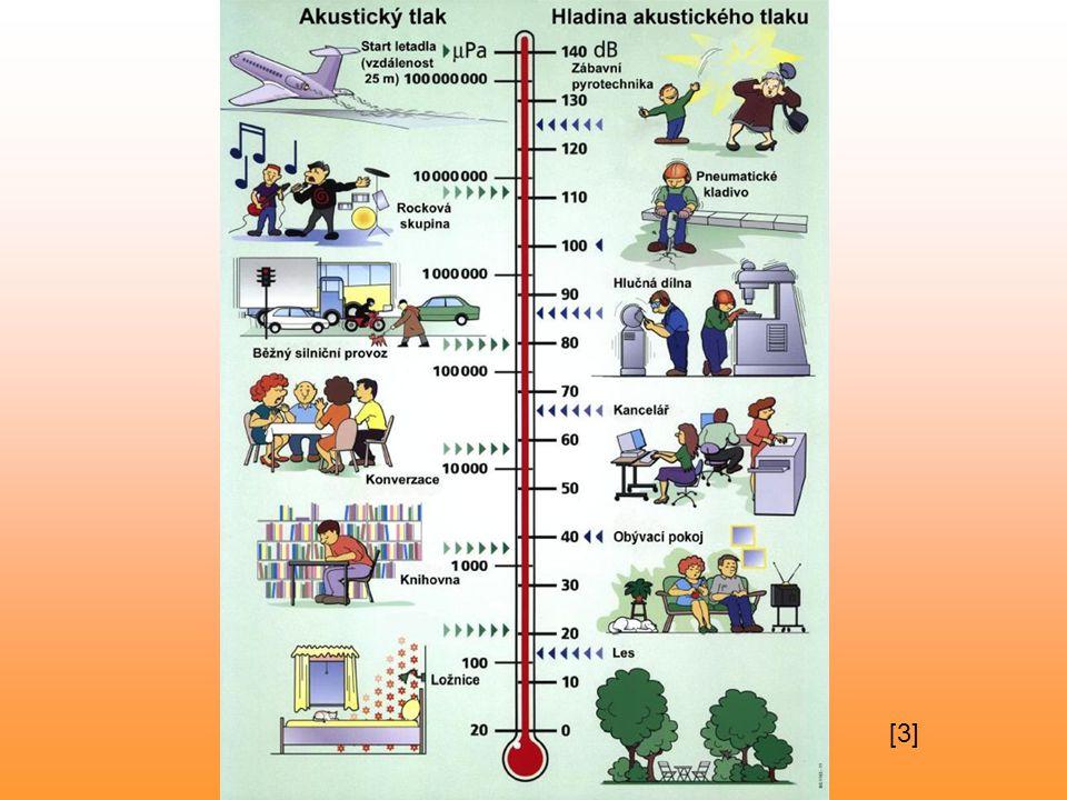 Rychlost zvuku Rychlost –závisí na teplotě a tlaku (za normálního tlaku p a – při teplotě 20°C v = 340 m.s -1 ( 0°C – 331m.s -1, -20°C – 319m.s -1 ) ve vodě – 1500 m.s -1, ocel – 5000 m.s -1, sklo – 5200 m.s -1 Ozvěna – odraz zvuku od překážky ve vzdálenosti min.