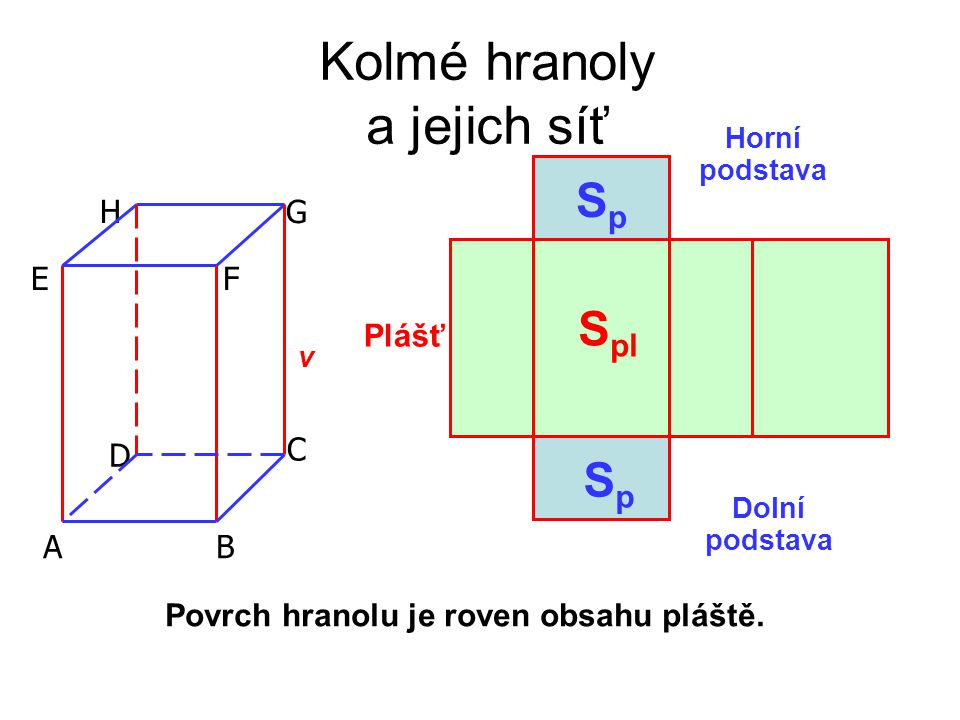 Kolmé hranoly a jejich síť A E HG F D C B Dolní podstava Horní podstava Plášť v SpSp SpSp S pl Povrch hranolu je roven obsahu pláště.