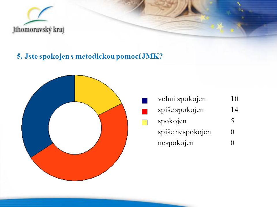 5. Jste spokojen s metodickou pomocí JMK.
