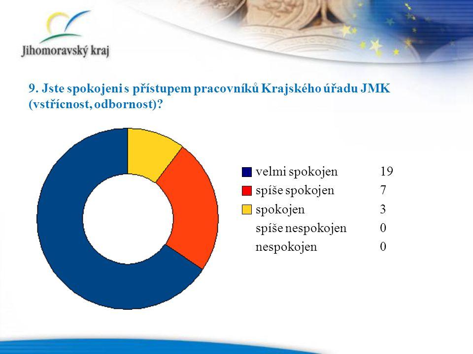 9. Jste spokojeni s přístupem pracovníků Krajského úřadu JMK (vstřícnost, odbornost).