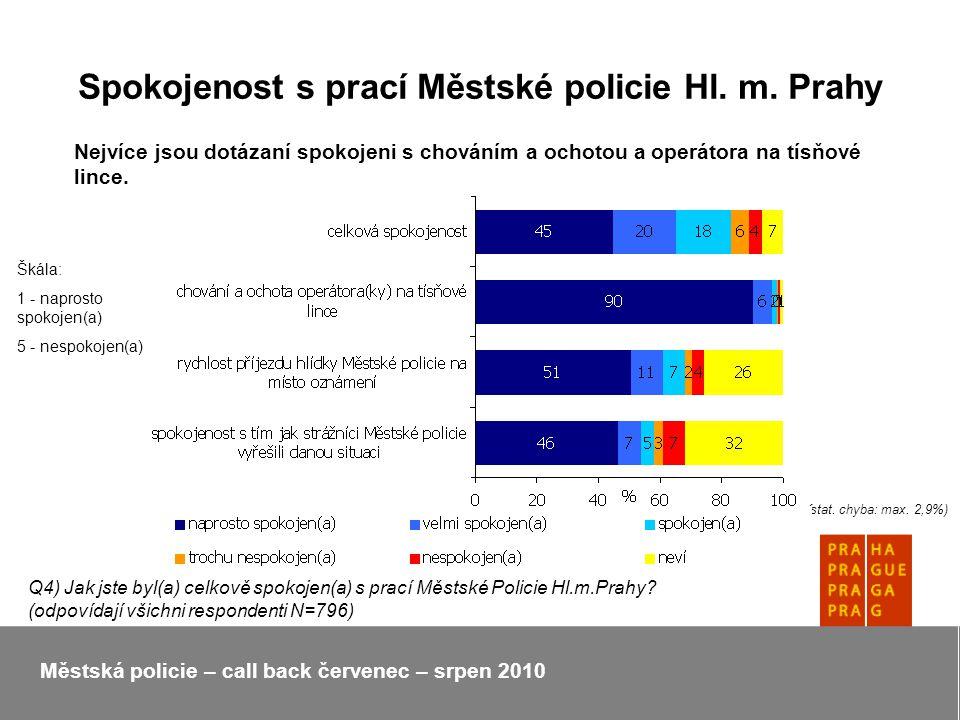 Spokojenost s prací Městské policie Hl. m.