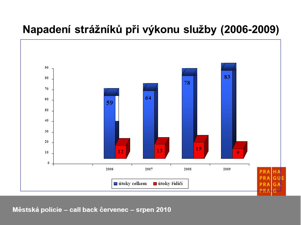 Napadení strážníků při výkonu služby (2006-2009) Městská policie – call back červenec – srpen 2010
