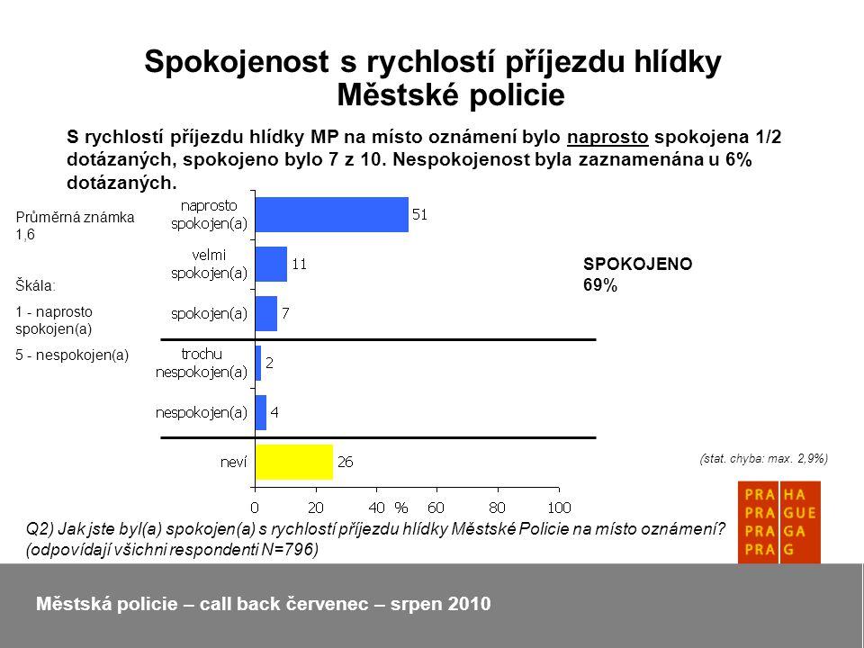 Spokojenost s rychlostí příjezdu hlídky Městské policie Městská policie – call back červenec – srpen 2010 S rychlostí příjezdu hlídky MP na místo oznámení bylo naprosto spokojena 1/2 dotázaných, spokojeno bylo 7 z 10.