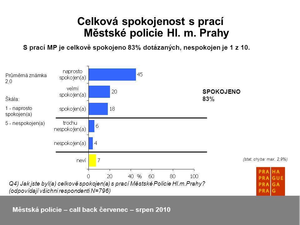 Celková spokojenost s prací Městské policie Hl. m.
