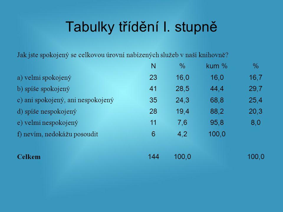 Tabulky třídění I. stupně Jak jste spokojený se celkovou úrovní nabízených služeb v naší knihovně.