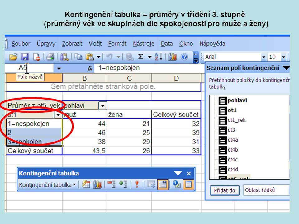 21 Kontingenční tabulka – průměry v třídění 3. stupně (průměrný věk ve skupinách dle spokojenosti pro muže a ženy)