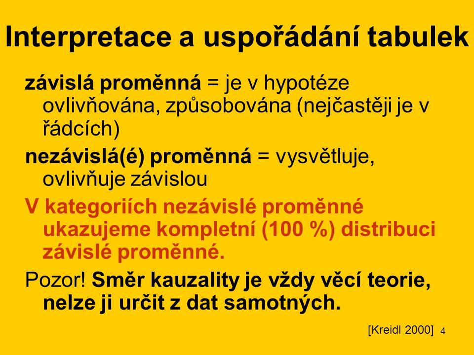 4 Interpretace a uspořádání tabulek závislá proměnná = je v hypotéze ovlivňována, způsobována (nejčastěji je v řádcích) nezávislá(é) proměnná = vysvět