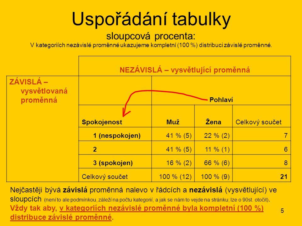 5 NEZÁVISLÁ – vysvětlující proměnná ZÁVISLÁ – vysvětlovaná proměnná Pohlaví SpokojenostMužMužŽenaCelkový součet 1 (nespokojen)41 % (5)22 % (2)7 241 %