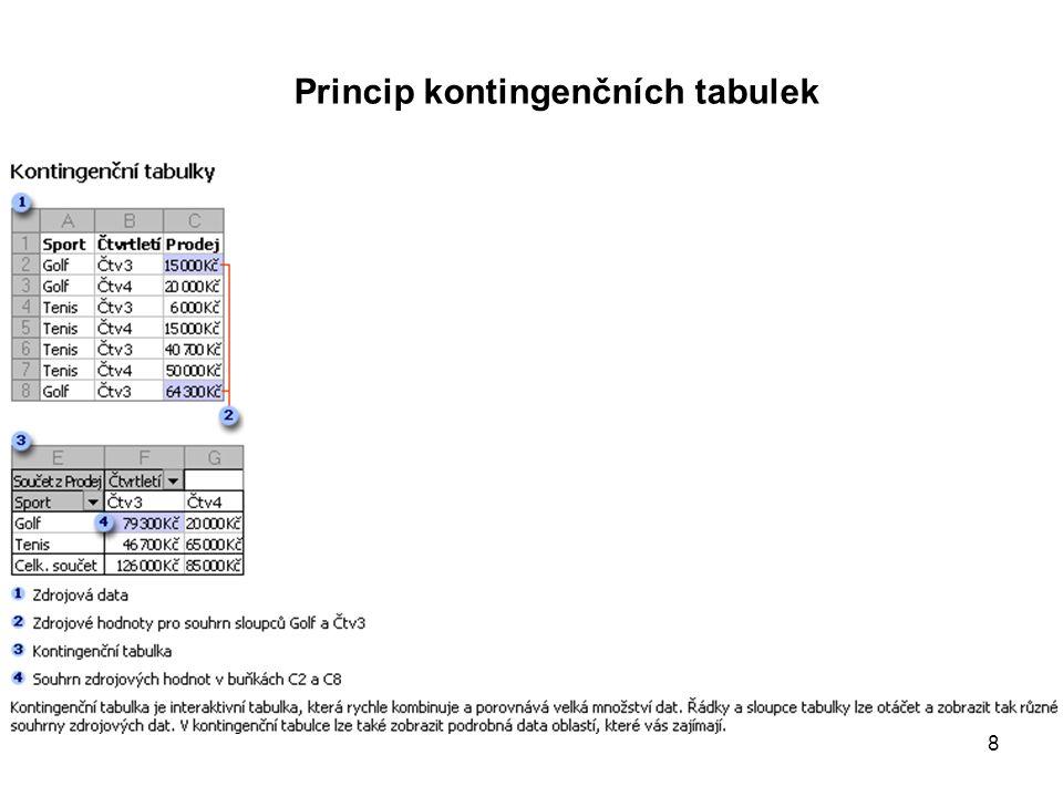8 Princip kontingenčních tabulek