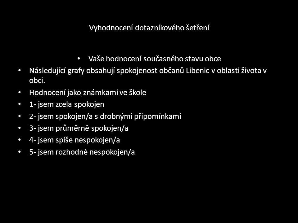 Vyhodnocení dotazníkového šetření Vaše hodnocení současného stavu obce Následující grafy obsahují spokojenost občanů Libenic v oblasti života v obci.