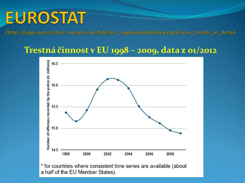 Trestná činnost v EU 1998 – 2009, data z 01/2012