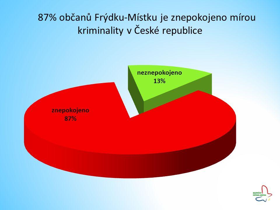  87% občanů Frýdku-Místku je znepokojeno mírou kriminality v České republice