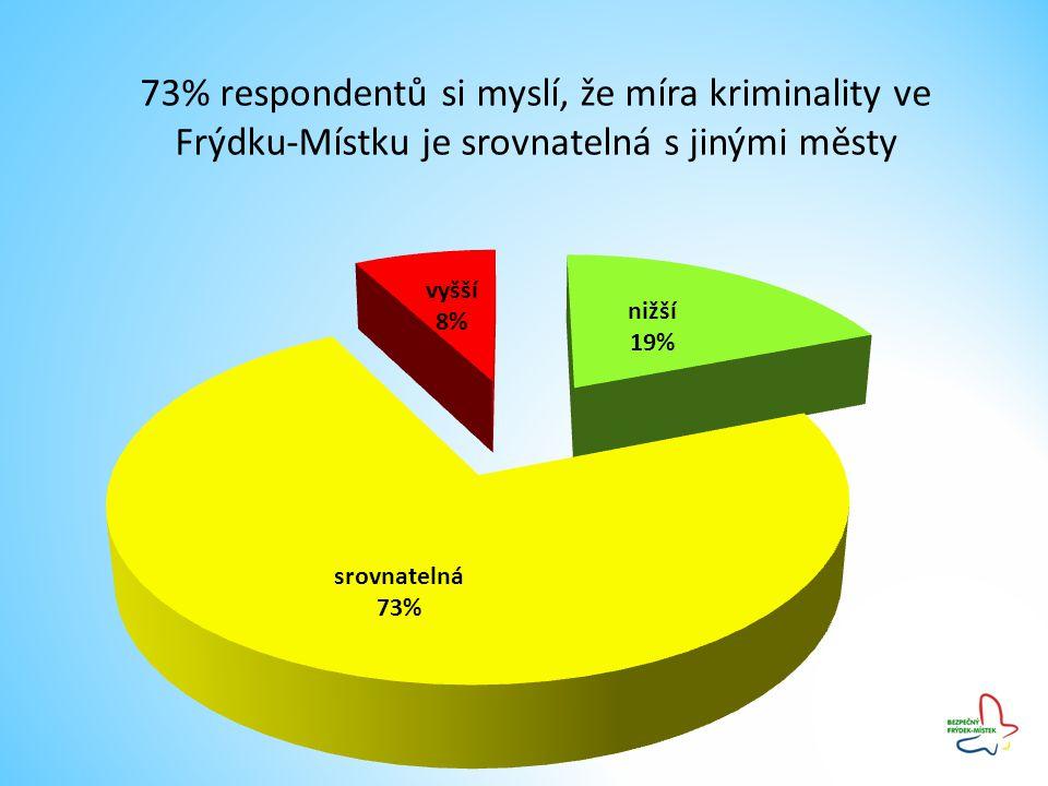 73% respondentů si myslí, že míra kriminality ve Frýdku-Místku je srovnatelná s jinými městy