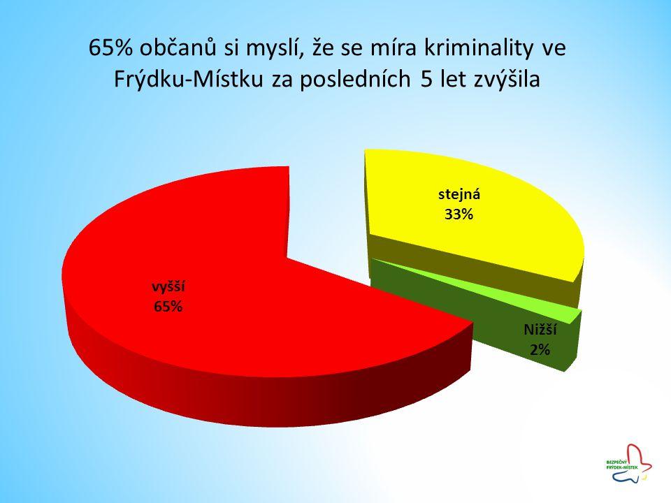 65% občanů si myslí, že se míra kriminality ve Frýdku-Místku za posledních 5 let zvýšila