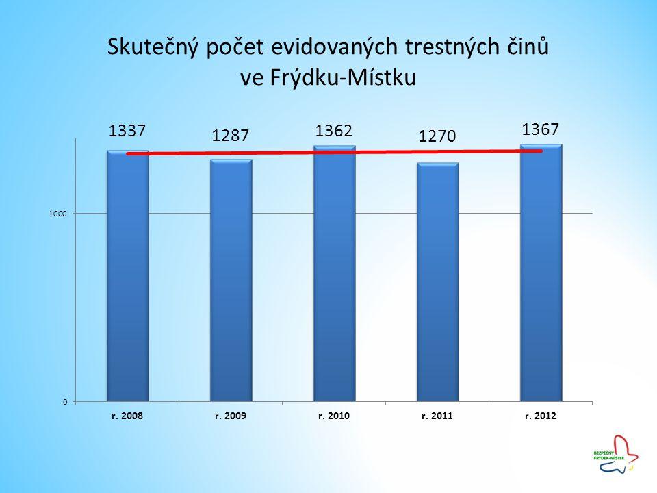 Skutečný počet evidovaných trestných činů ve Frýdku-Místku