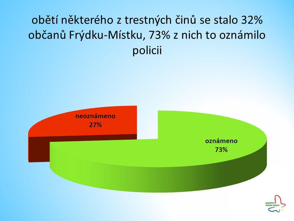 obětí některého z trestných činů se stalo 32% občanů Frýdku-Místku, 73% z nich to oznámilo policii