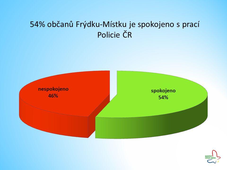 54% občanů Frýdku-Místku je spokojeno s prací Policie ČR