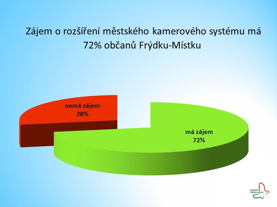 Zájem o rozšíření městského kamerového systému má 72% občanů Frýdku-Místku