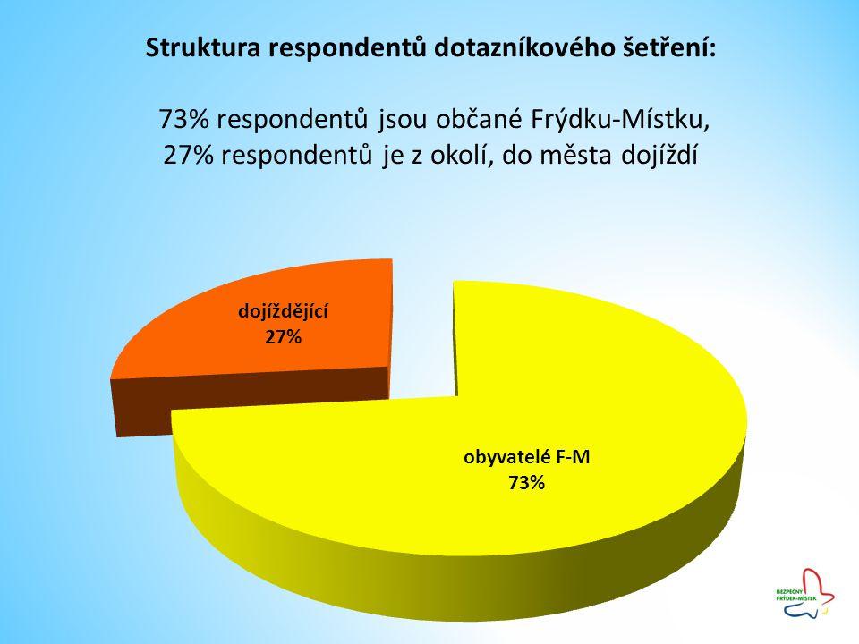 Struktura respondentů dotazníkového šetření: 73% respondentů jsou občané Frýdku-Místku, 27% respondentů je z okolí, do města dojíždí