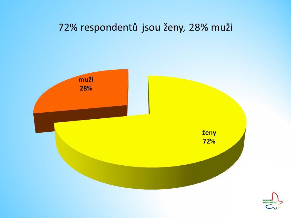 72% respondentů jsou ženy, 28% muži